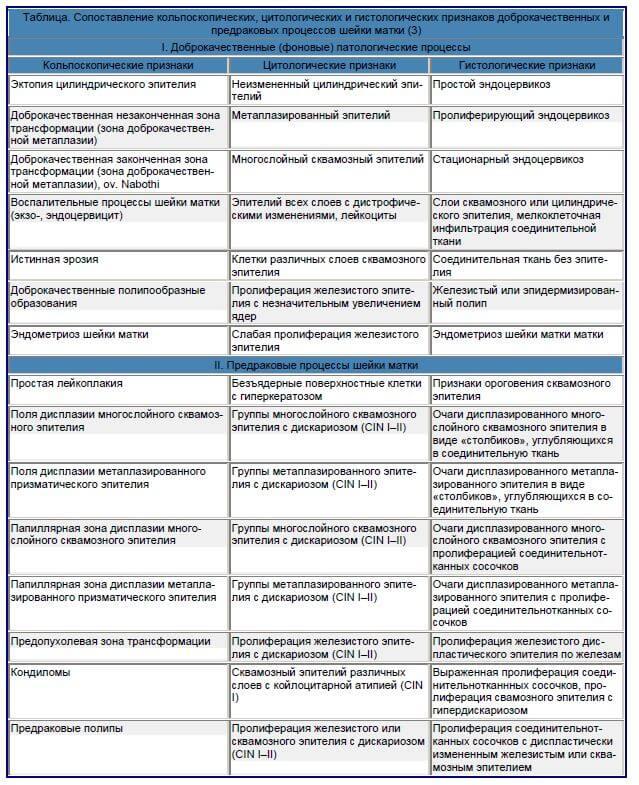 Гинекологические заболевания, которые выявляются при кольпоскопическом исследовании