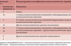Расшифровка результатов кольпоскопии шейки матки